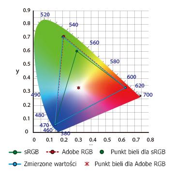 BENQ SW2700PT - 99% Adobe RGB